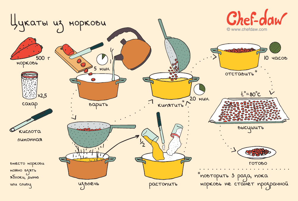 chefdaw_cards_set_provisions_30.jpg