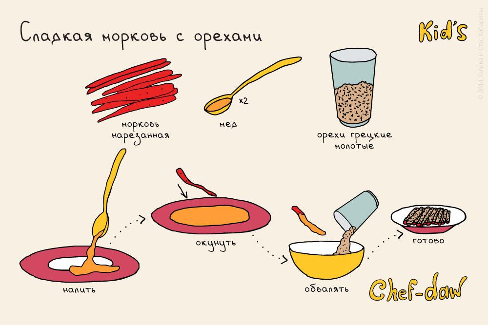 chef_daw_sladkaya_morkov_s_orechami