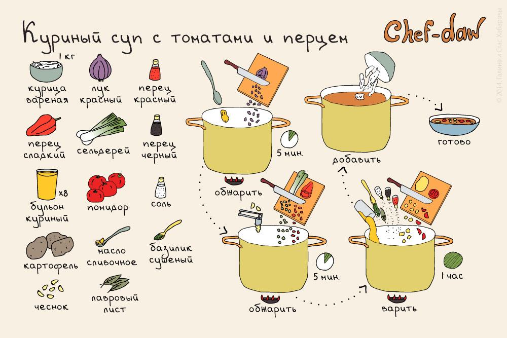 chef_daw_sladki_sup_s_tomatom_i_kurizei