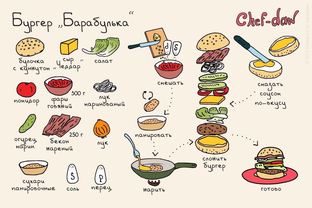 Бургеры рецепт в домашних условиях пошагово