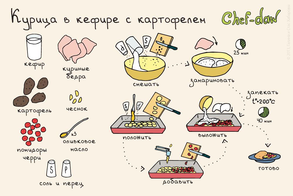 Рецепты просто и вкусно пошагово с