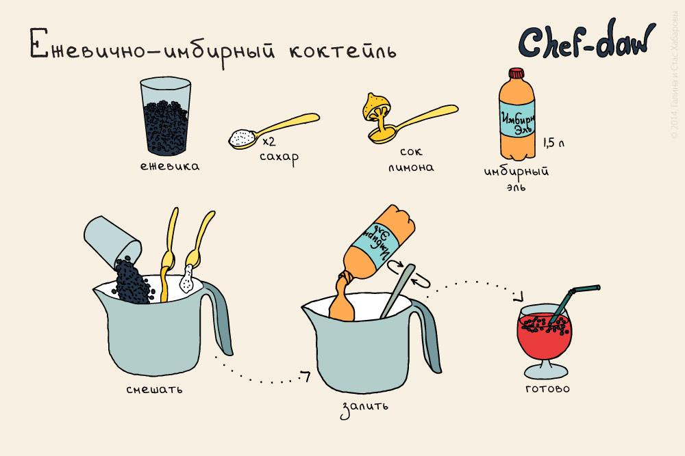 chef_daw_ezhevichno_imbirni_cocktail