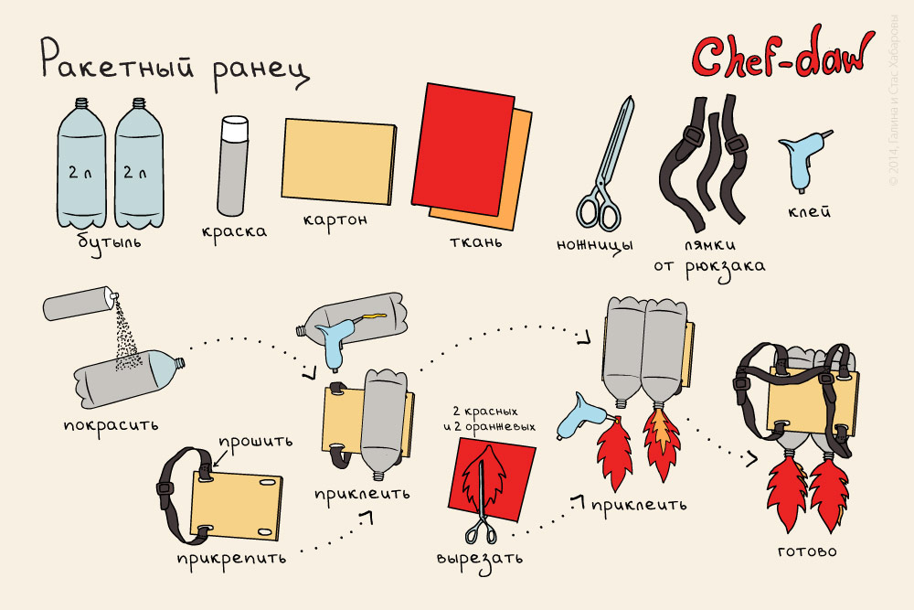 chef_daw_rocket_jetpack