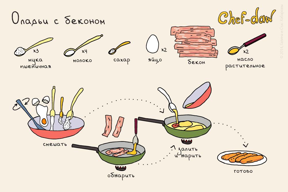 chef_daw_oladii_s_bekonom