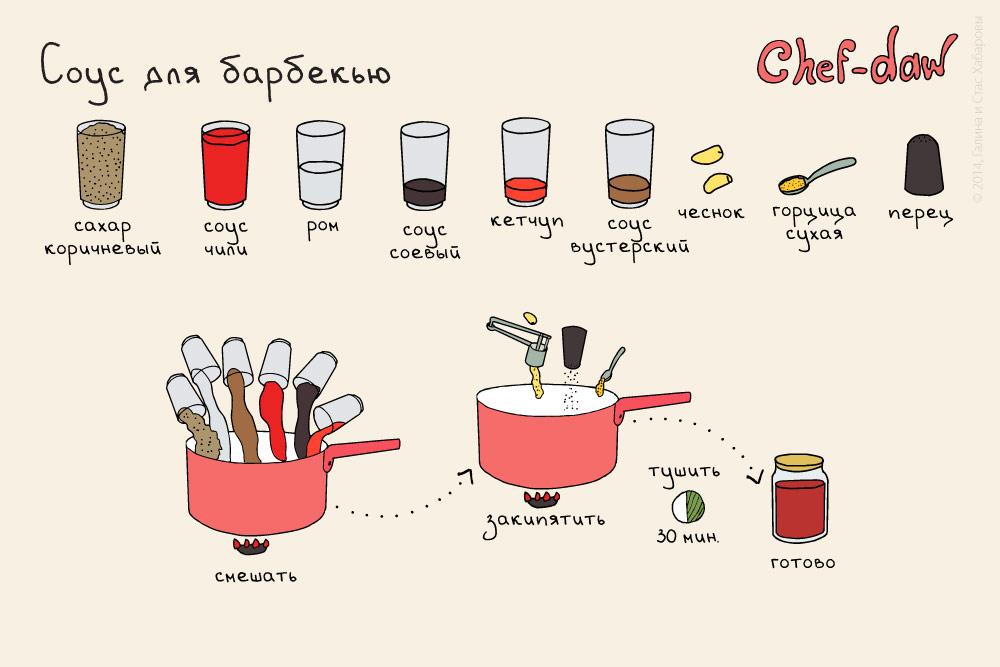 chef_daw_sous_dlya_barbequ