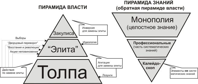 Политическая система сша схема