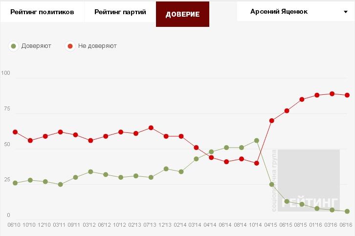 Украина: рейтинги