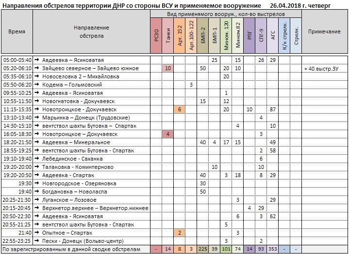 Сводка о событиях в ДНР и ЛНР за неделю 21.04.18 - 27.04.18