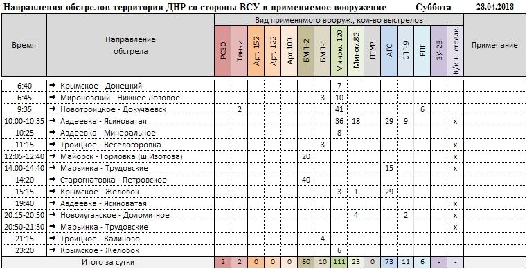 Сводка о событиях в ДНР и ЛНР за неделю 28.04.18 - 04.05.18