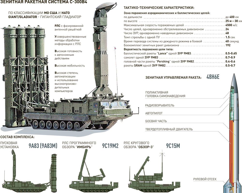 Израиль в ступоре от поставок в Сирию комплексов С-300