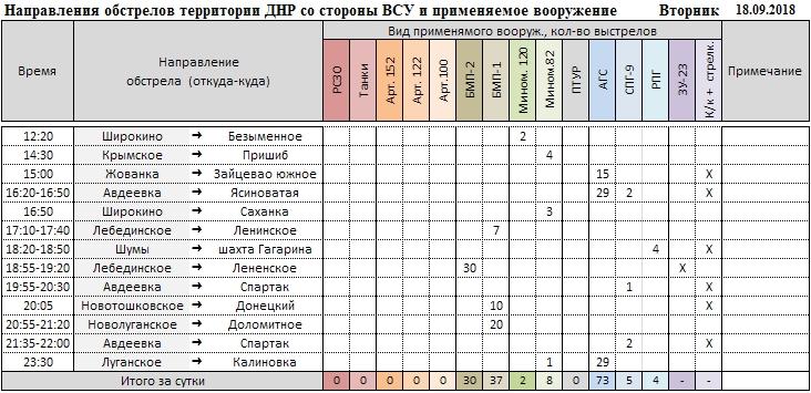 1256184 original - Донбасс: напряжение на фронте нарастает, уничтожены позиции и бронетехника ВСУ, — сводка