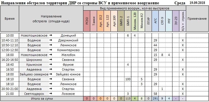1256297 original - Донбасс: напряжение на фронте нарастает, уничтожены позиции и бронетехника ВСУ, — сводка