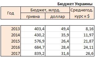 Премьер Украины Гройсман рассказал секрет Полишинеля