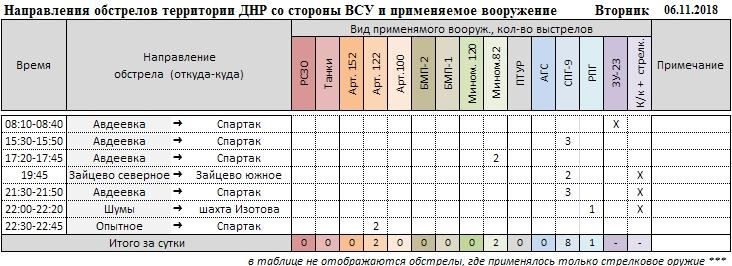 Сводки из Донбасса за неделю (02.11.18 — 08.11.18)