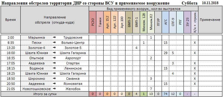 Сводка за неделю о событиях в ДНР и ЛНР 09.11.18 – 15.11.18