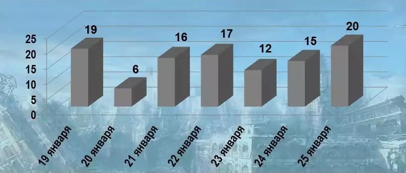 Сводка о событиях в ДНР и ЛНР в январе 2019 г.