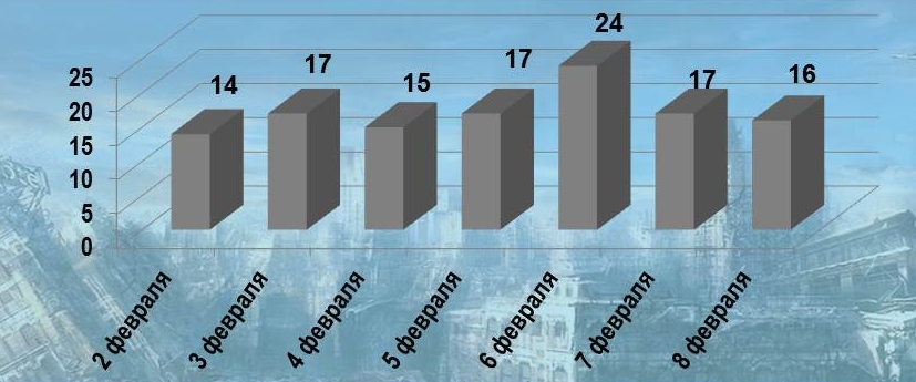 Сводка о событиях в ДНР и ЛНР за неделю 01.02.19 – 07.02.19  (от Mag)