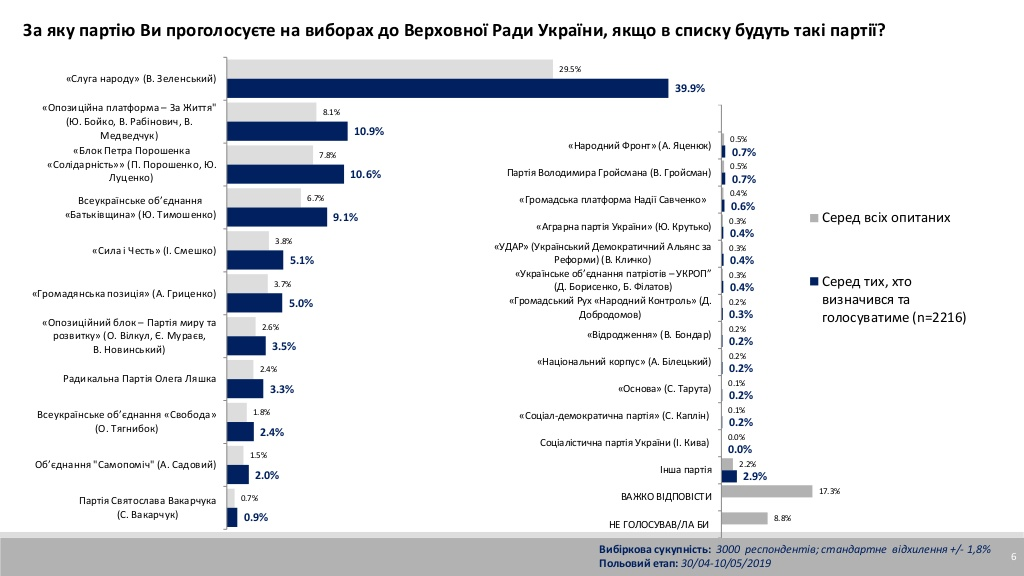 Свежий расклад общественного мнения на Украине - какие партии проходят в Раду.