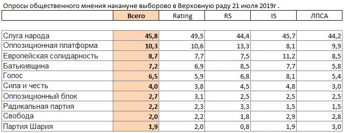 Данные экзит-полов на выборах в Верховную раду Украины