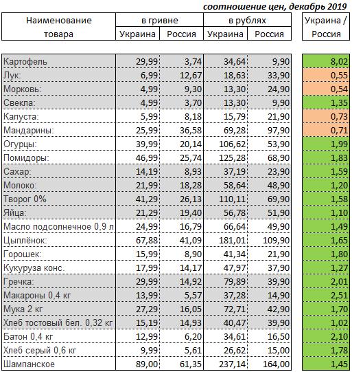 Сравнение цен на продукты на Украине и в России