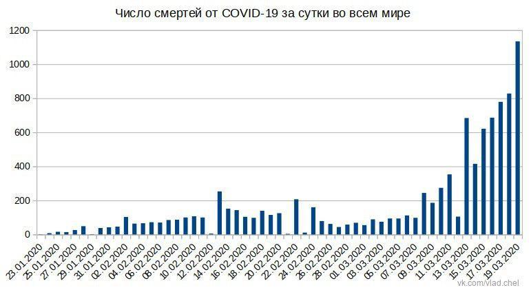 Новости коронавируса. 20 марта