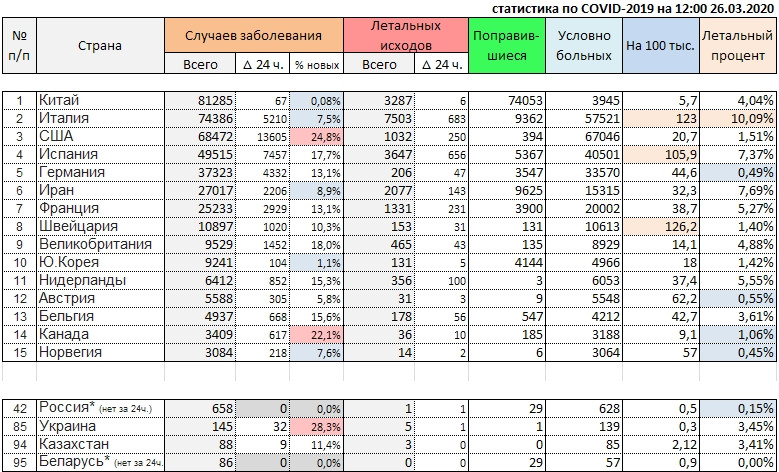Новости коронавируса. Актуальное на 26 марта