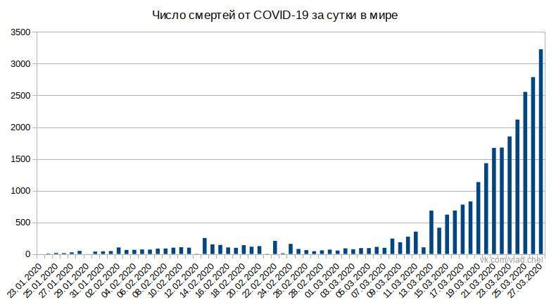CORVID-2019: 600000+ всего и 100000+ в США