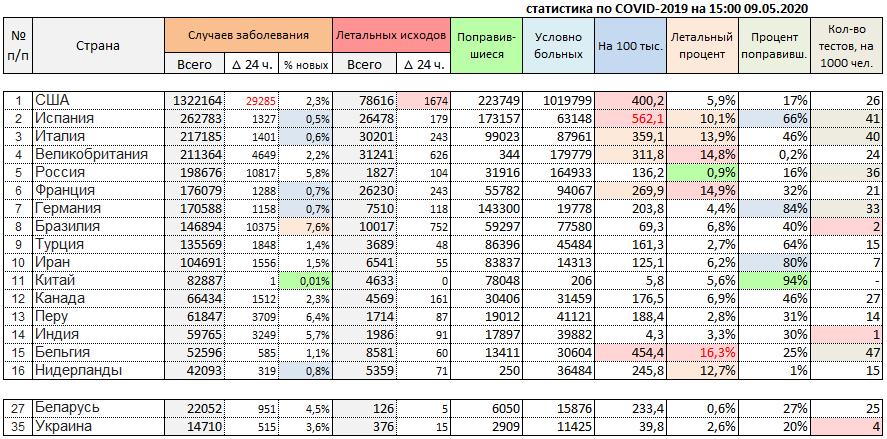 На 9 мая в мире 4 млн. зарегистрированных случая COVID-19
