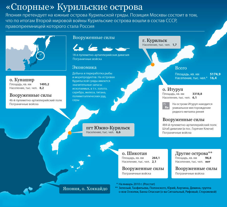 Япония распространила свой суверенитет на Южные Курильские острова