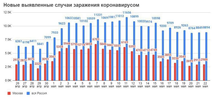 В России успешно испытали вакцину от коронавируса