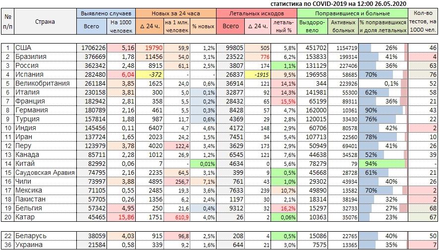COVID-19, актуальные данные на 26 мая