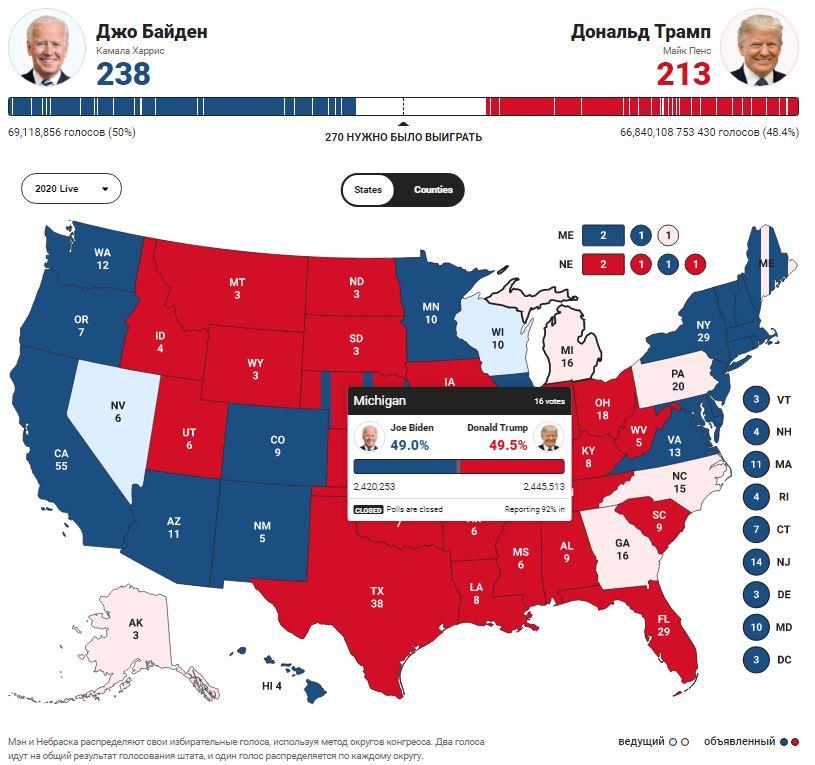 Байден может победить на выборах с преимуществом в два голоса