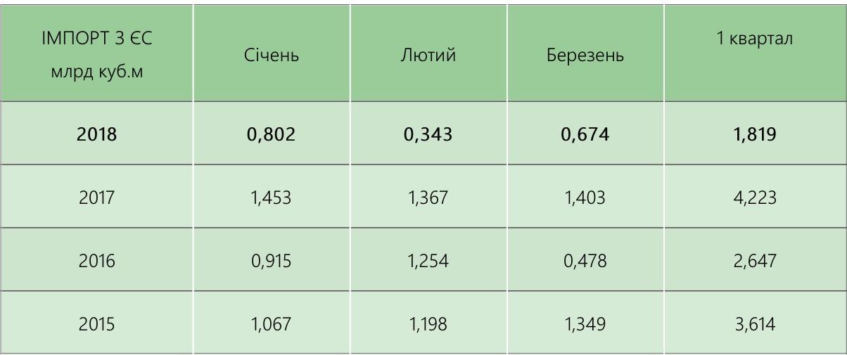 Украина резко снижает импорт газа из Европы