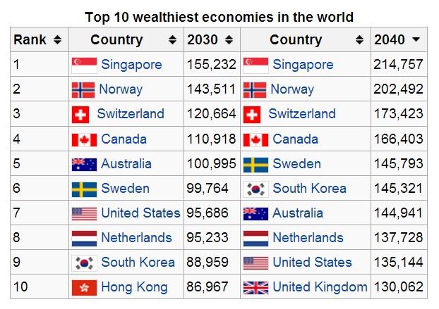 wealth economy 2040