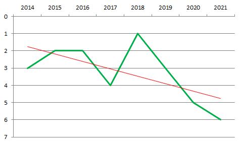 График высшая лига