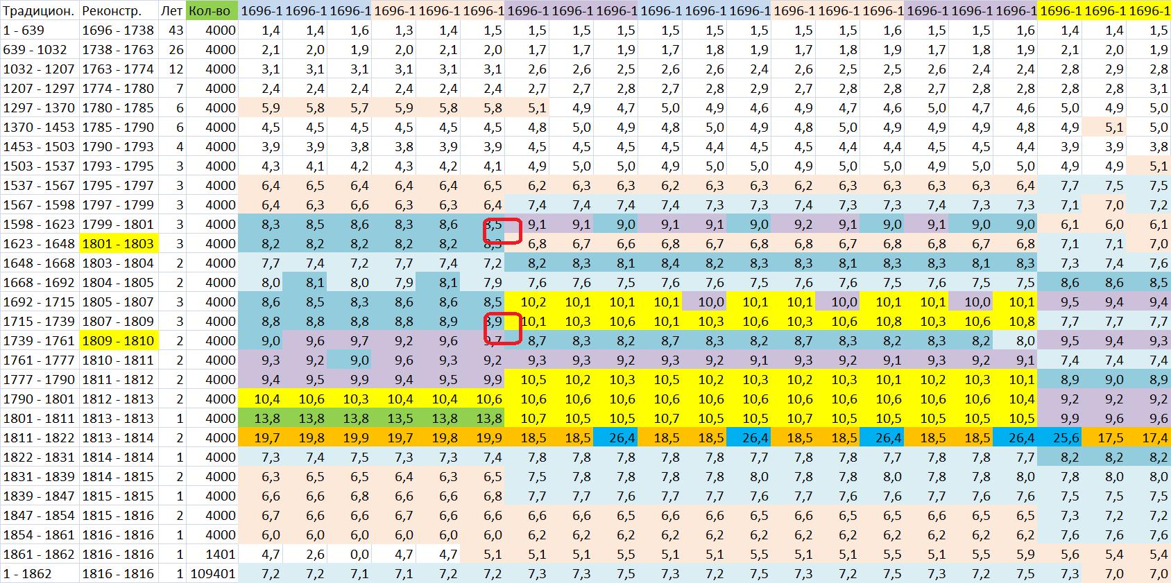 Общий алгоритм устройства хронологии найден 1606267_original