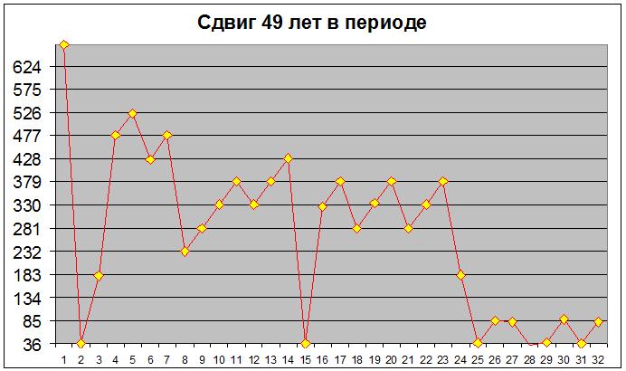 49 Сдвиг