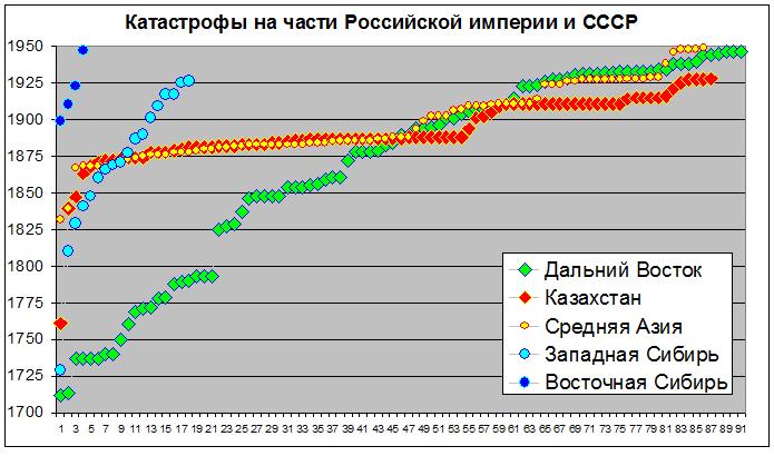 04 Часть России