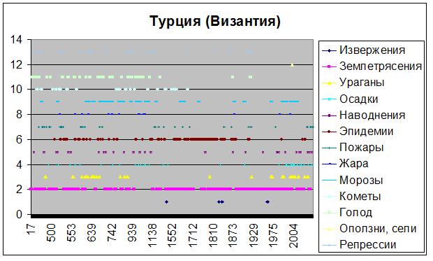 График 8
