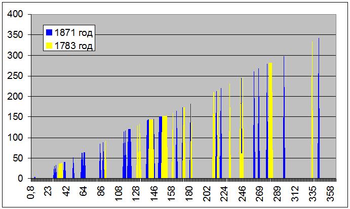 1783-1871 2