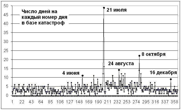 0113 grafik dney