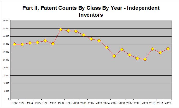 патенты 2