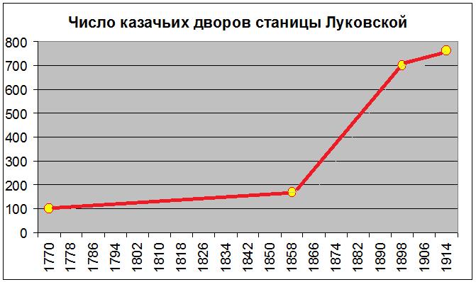 Луковская