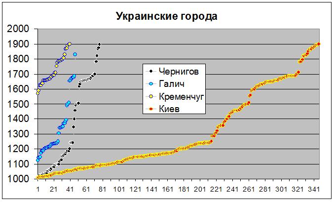 украинские города 1