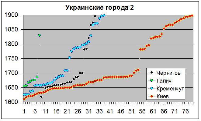 Украинские города 2