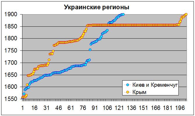 Украинские регионы