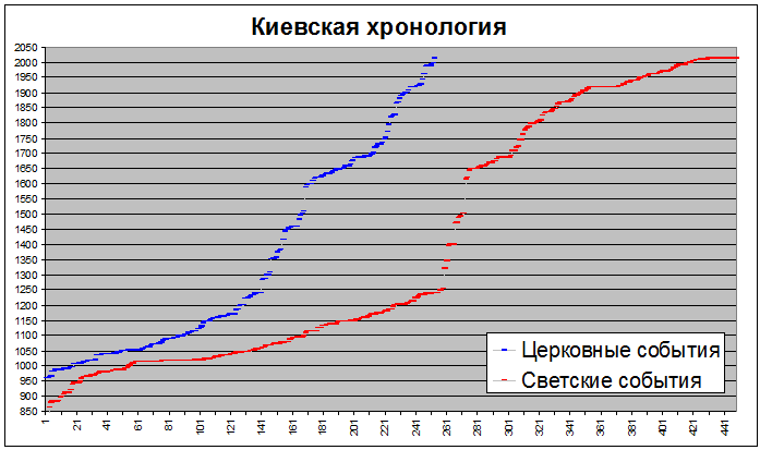 Киевская хронология