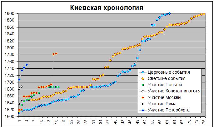 Киевская 300 лет
