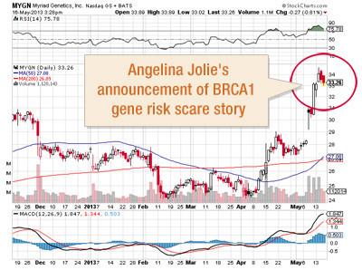 график скачка стоимости акций корпорации MYGN, владеющией патентом на ген BRCA