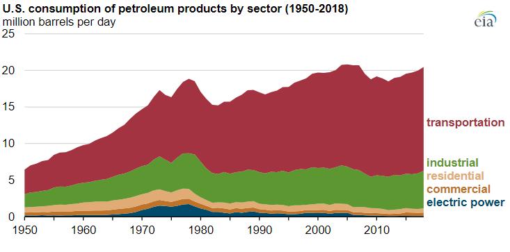 Две третих продуктов переработки нефти в США преднозначены для транспорта.
